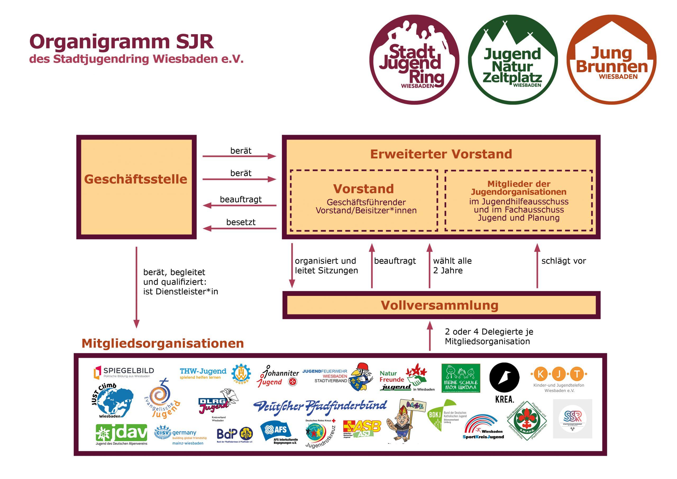 Organisatorische Struktur des Stadtjugendrings